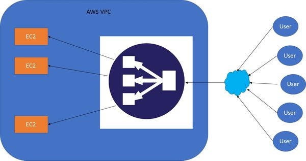 AWS - Elastic Load Balancer (ELB) And Auto Scaling Group (ASG)