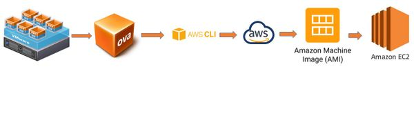 Migrate On Premise Windows 10 Virtual Machine to AWS