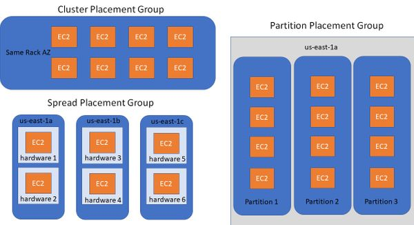 AWS - Placement Groups